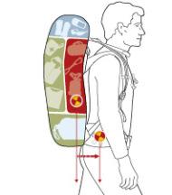 Правильное распределение веса рюкзака